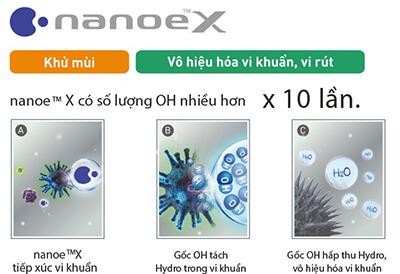 https://dieuhoapanasonic.info/wp-content/uploads/Cong-nghe-Nanoe-X-cua-Panasonic.jpg